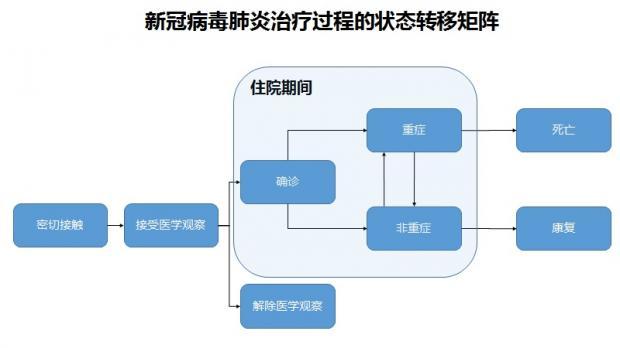 陈剑:关于新冠肺炎的一些关键指标分析
