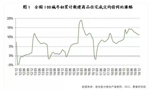 2019百城房价涨幅前升后落 多数城市房价涨势放缓