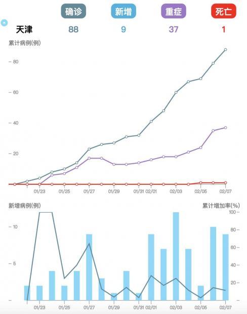 汪丁丁:天津、贵州、辽宁、山西疫情观察