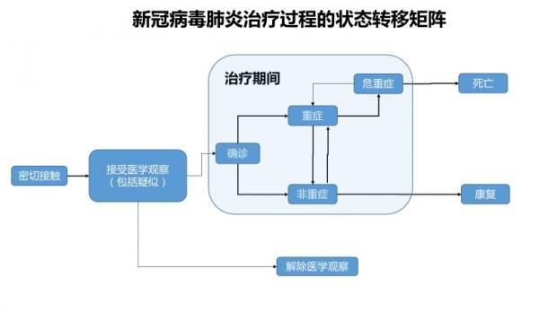 陈剑:信用风险模型为何能用于疾病防治?