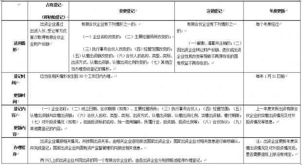 《有限合伙企业国有权益登记暂行规定》要点解读(二)