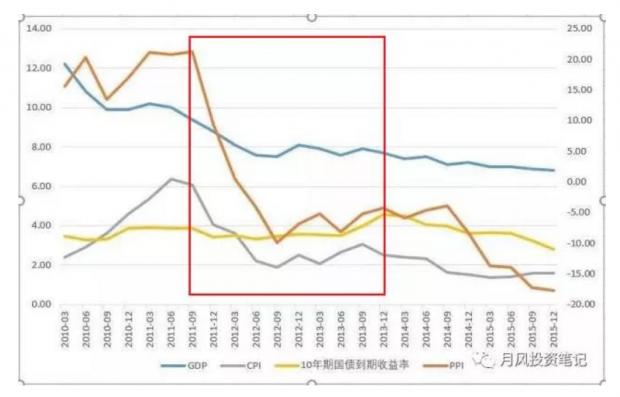 利率中枢中期下移后的再融资新政 影响力会比想象的大