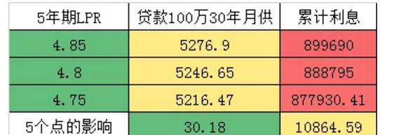 张大伟:房贷降息5个基点!