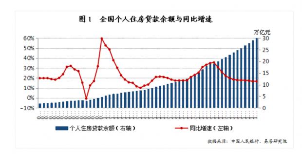 全国居民购房杠杆率小幅上升