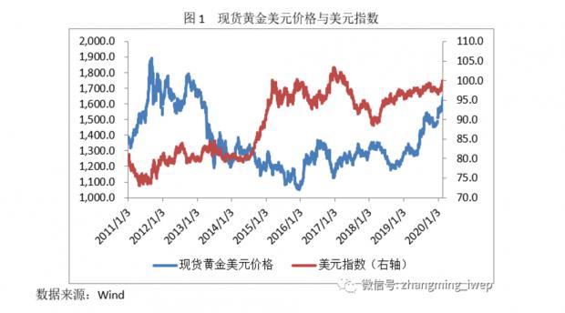 张明:近期黄金价格为何大涨?
