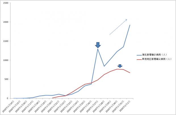 张寅:中国疫情变化图