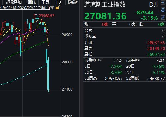 侯安扬:美股崩崩崩