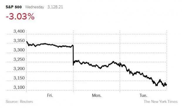 疫情痛击全球金融市场