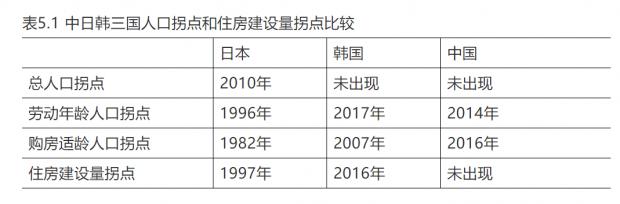 从日韩经验看中国房价未来走向