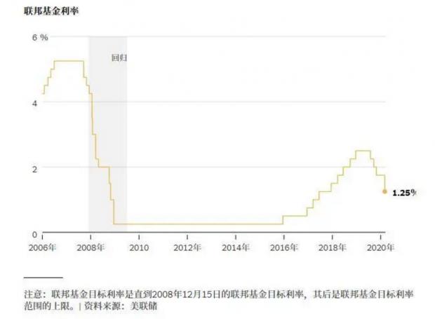 美联储突发断崖式降息 如何影响疫情下的中国楼市