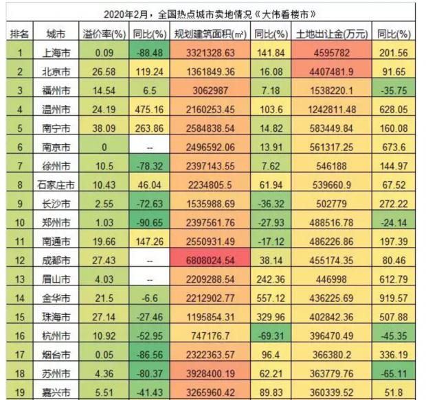 驻马店公积金首付,广州商住不限购,为什么都被喊停?