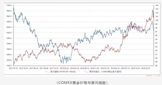 黄金价格动荡,未来趋势如何?