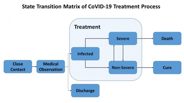Coronavirus Infection Forecast for Korea, Italy and Iran