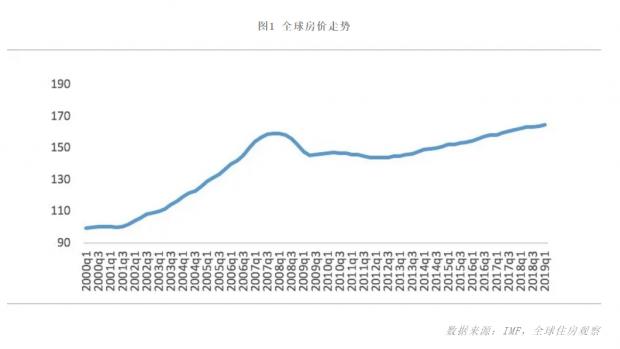 杨现领:全球新一轮的住房危机