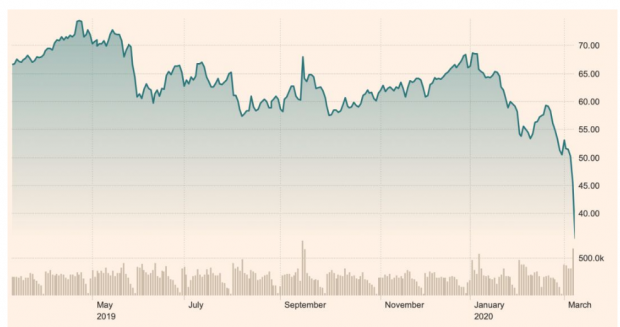 全球油价暴跌,这个世界正在加速下坠