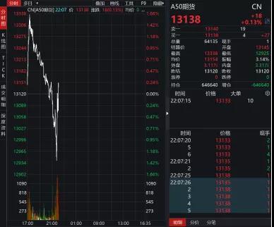 侯安扬:A股成避险资产了