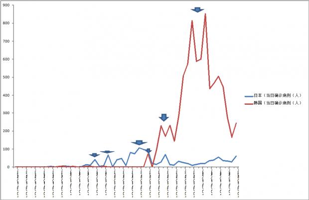 张寅:东亚地区疫情高峰期已过