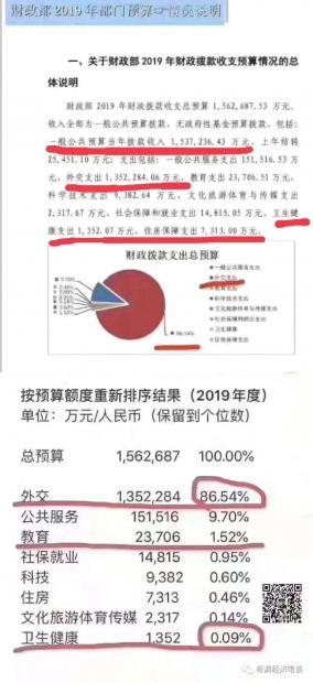谣言诊断:外交占财政支出86.5%?