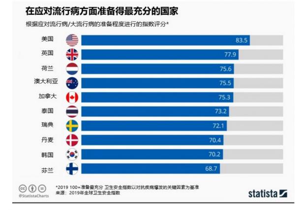 """""""应对流行病准备最充分""""的13个国家与中国抗疫的比较"""