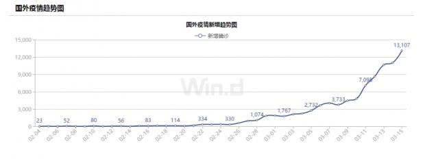 侯安扬:海外真实感染人数或已破百万