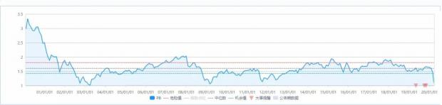 侯安扬:欧美正走向日本化