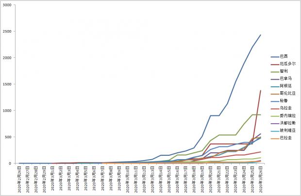 南美疫情有加速迹象