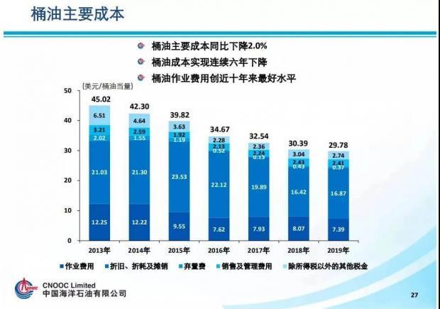 只要油价不低于15美元,中海油这样的企业就能活下去!