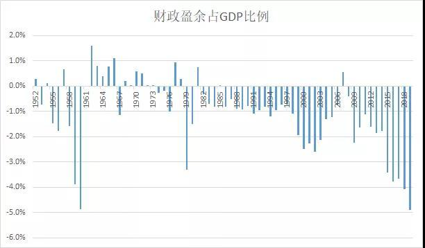 侯安扬:财政大支出,后面接着就是……