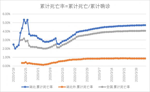 陈剑:美国疫情观察(四):白宫预测数屡遭质疑,中国死亡率为何较低?