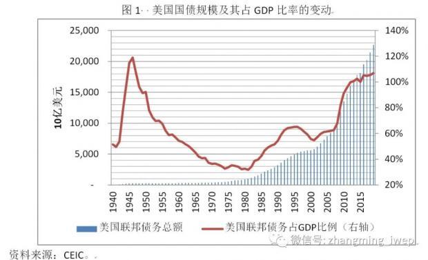 张明:美国国债市场的五个特征事实