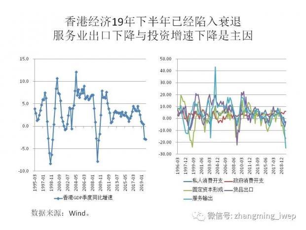 张明:香港潜在经济金融风险分析