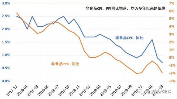 3月物价指数:总需求进一步收缩