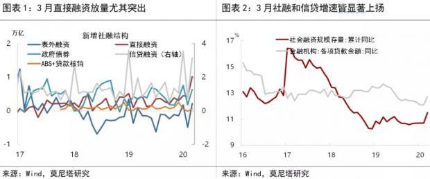一揽子货币政策渐显效——3月金融数据点评
