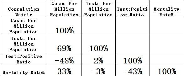 陈剑:美国疫情观察(六):检测不足仍是瓶颈,死亡率接近百分之四