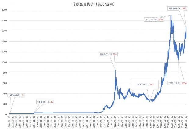 黄金和原油这类大宗商品真的适合防通胀和避险吗?