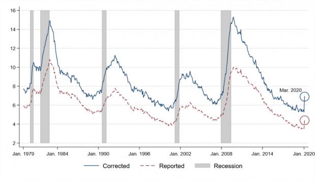 新萨姆定律:美国经济已于三月进入衰退