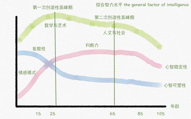 汪丁丁:中国教育困境