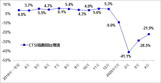 中国运输生产指数(CTSI)显示: 4月货运已基本恢复至去年同期水平