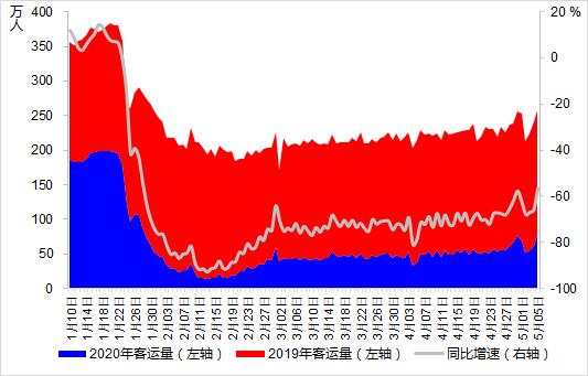 周健:机票预定量短期内暴涨,民航业走出低谷了吗?
