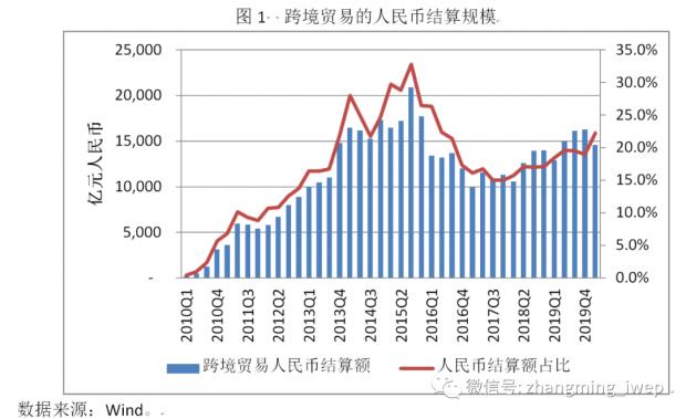 张明、陈谦   后疫情时期人民币国际化面临新机遇