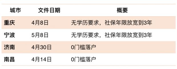 """财经纪要(2020.05.15):从""""工棚城市化""""到""""市民城市化"""""""