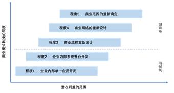 供应链数字化转型及在港口实践