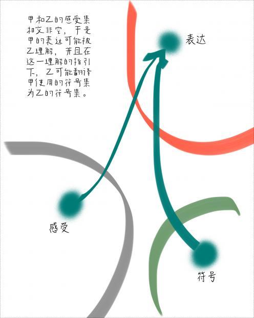 汪丁丁:翻译的可能性