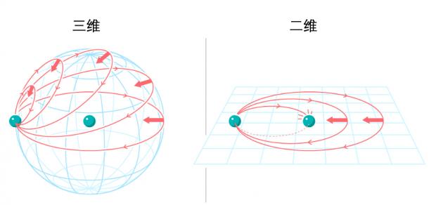 在微型粒子对撞机中寻找任意子+文小刚答疑    众妙之门