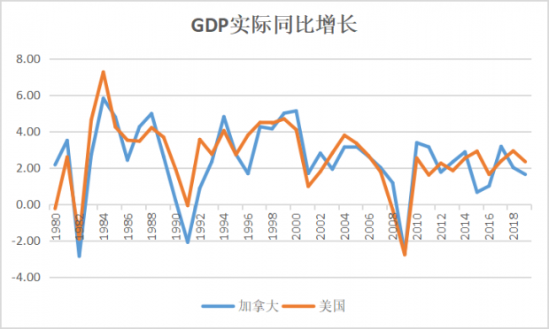 我们了解加拿大吗?——对中国出口仅占加拿大出口额的4%,中国怎么制裁它?