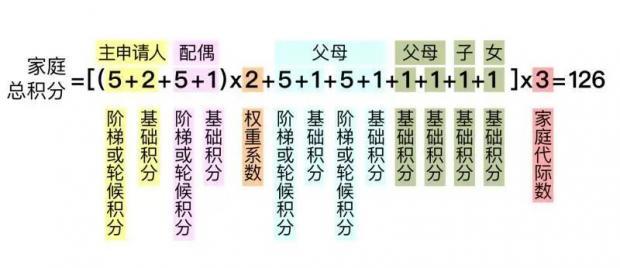 """北京""""车牌""""动了,楼市""""改善房、商住""""政策更该微调!"""