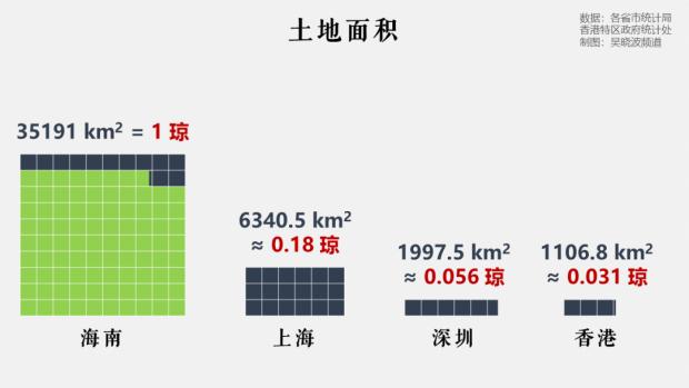 下一个香港、深圳?不要捧杀海南
