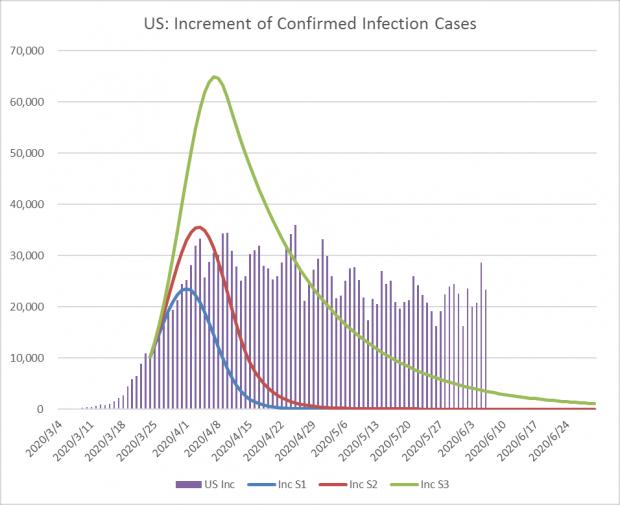 陈剑:美国疫情观察(七):内外交困之下,美国疫情往何处去?