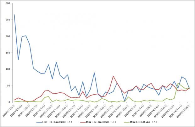 北京疫情态势逐步明朗