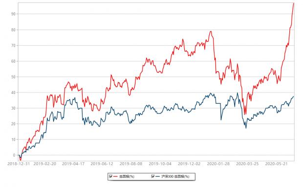 银行保险股的投资者要疯掉了